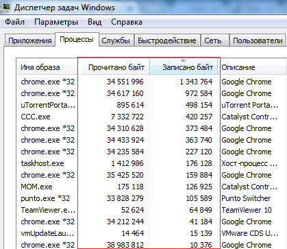 Соотношение операций чтения и записи на обычном ноутбуке